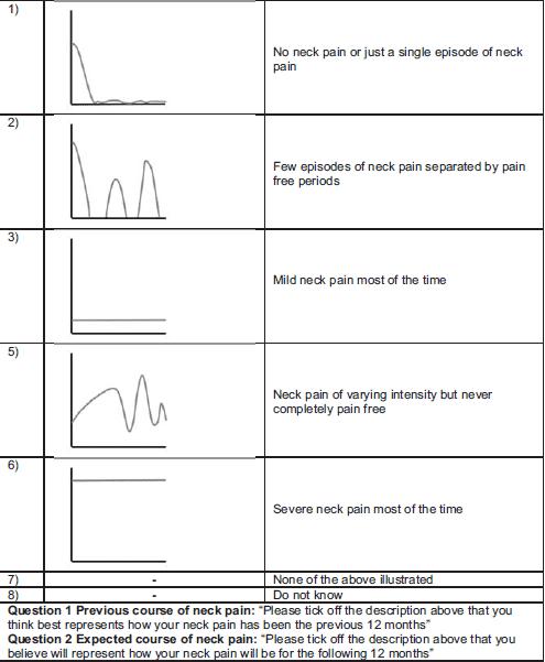 La imagen muestra la trayectoria del dolor cervical.