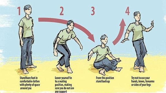 Dibujo sentándose y levantándose sin utilizar ningún apoyo. Test como indicador de salud